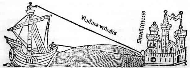 The following image appears comes from Johannes de Sacrobosco's Tractatus de Sphaera (On the Sphere of the World) written in 1230 AD. It showcases the knowledge that the appearance of ships on the horizon testified to a curved earth.